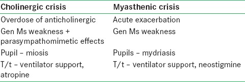 Table 1: Comparison between cholinergic crisis and myasthenic crisis