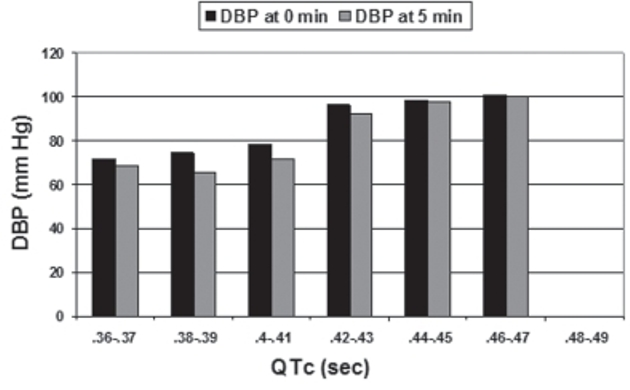 Figure 6: The correlation of QTc with diastolic blood pressure