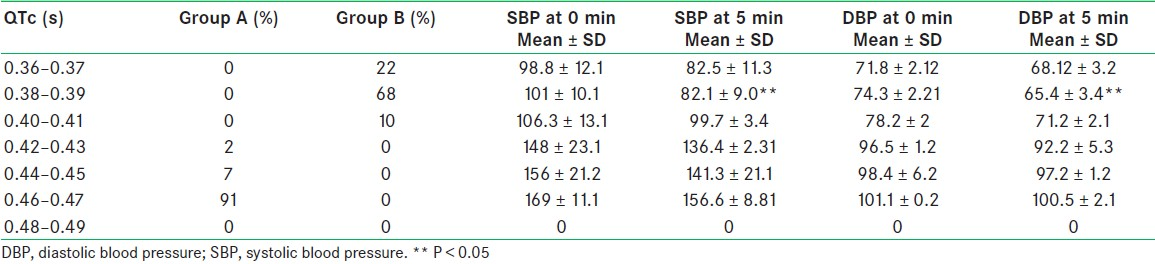 Table 3: Correlation between preoperative QTc and changes of SBP and mean BP at 5 min after initiation of subarachnoid block