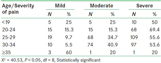Table 2: Relationship between age and severity of pain (n = 500)