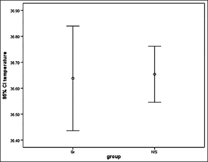 Figure 2: Comparing core body temperature (centigrade) between the study groups (mean ± standard deviation, <i>P</i> = 0.4), Gr: Granisetron group, N/S: Normal saline group