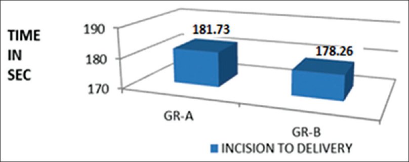 Figure 5: Incision to delivery time
