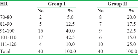 Table 7: Baseline heart rates in the two groups of patients
