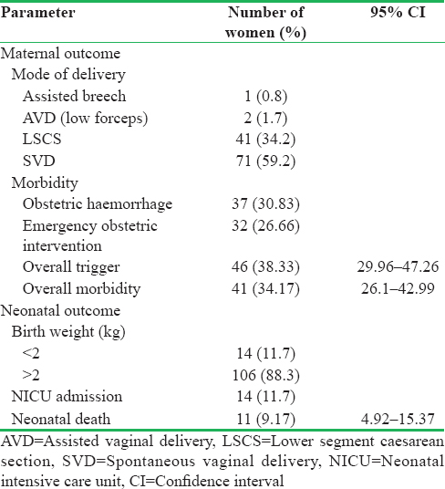 Table 3: Maternal and neonatal outcomes of the study subjects
