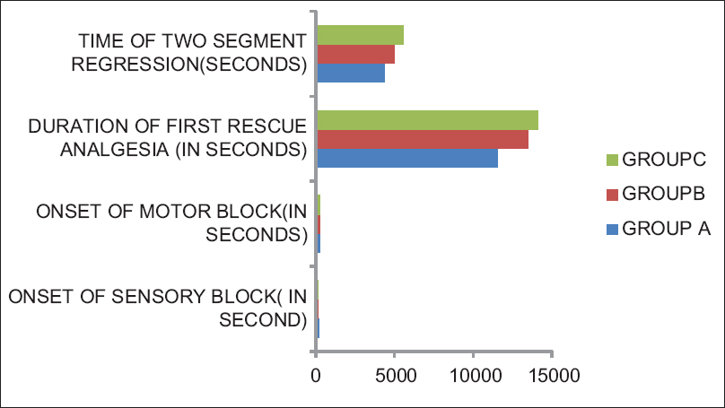 Figure 1: Time of onset of sensory blockade, time of onset of motor blockade, sedation score in various groups