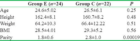 Table 1: Demographic profile of patients in two groups (data expressed as mean SD)