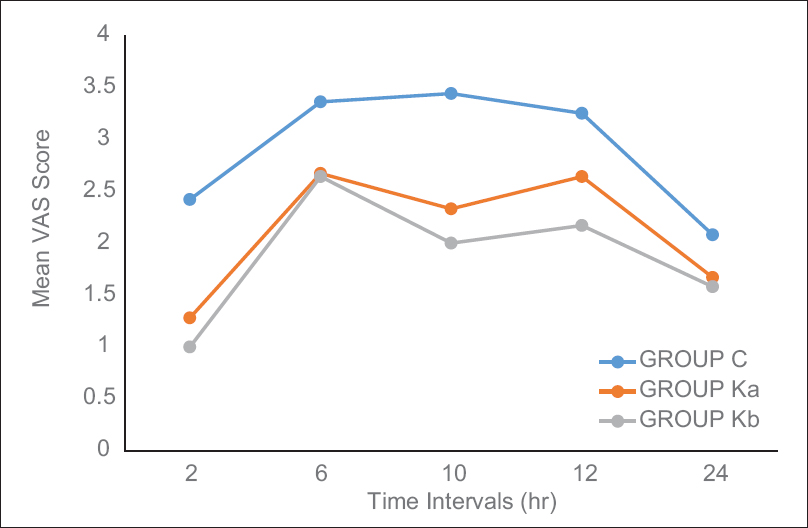 Figure 1: Comparison of VAS score at different time intervals after surgery among the groups