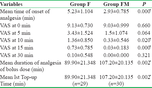 Table 2: Analgesia characteristics
