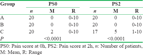 Table 1: Comparison of pain scores between groups