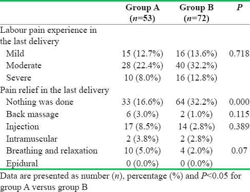 Table 2: Labour pain and relief in the last delivery among the parous respondents