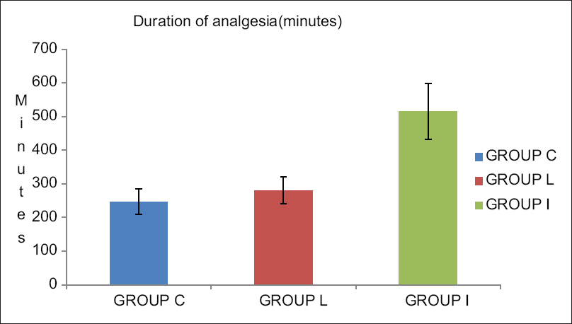 Figure 2: Graph showing duration of analgesia