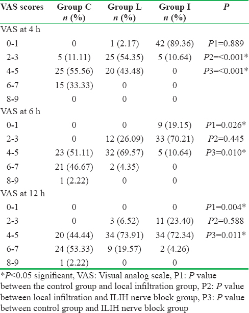 Table 2: Postoperative VAS scores at 4, 6, and 12 h