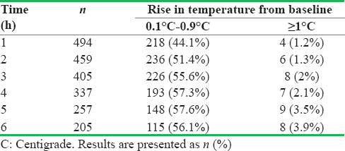 Table 2: Number (percentage) of parturient showing rise in temperature (degree centigrade) from baseline each hour
